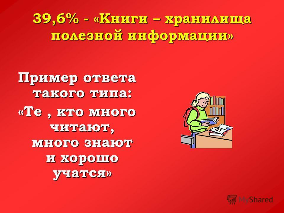 39,6% - «Книги – хранилища полезной информации» Пример ответа такого типа: «Те, кто много читают, много знают и хорошо учатся»