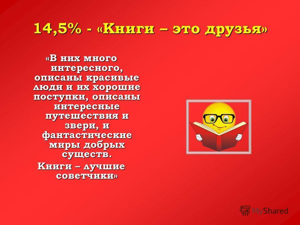 14,5% - «Книги – это друзья» «В них много интересного, описаны красивые люди и их хорошие поступки, описаны интересные путешествия и звери, и фантастические миры добрых существ. Книги – лучшие советчики»