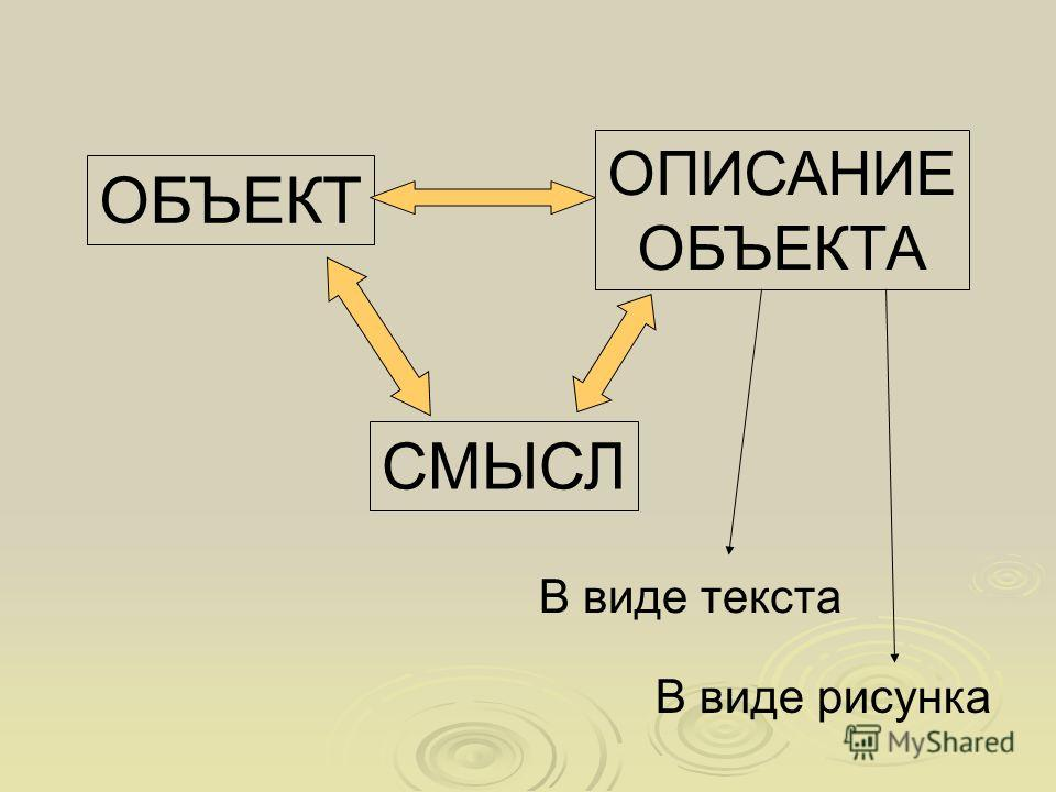 ОБЪЕКТ ОПИСАНИЕ ОБЪЕКТА СМЫСЛ В виде текста В виде рисунка