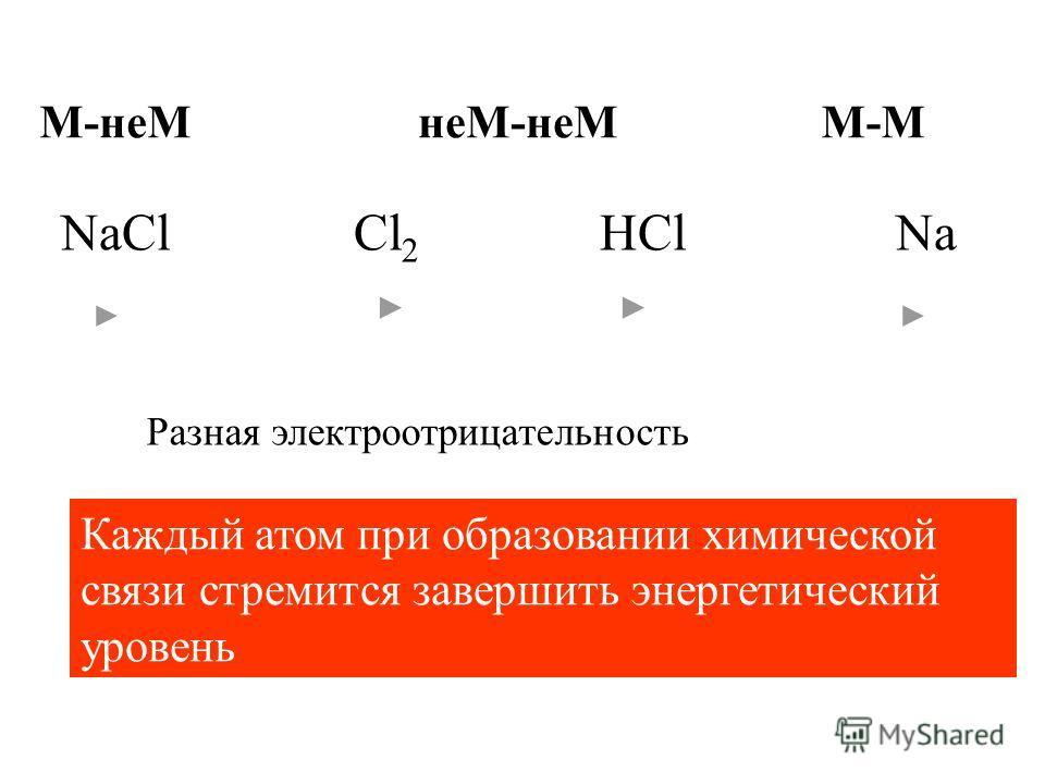 М-ММ-неМнеМ-неМ NaCl Cl 2 HCl Na Каждый атом при образовании химической связи стремится завершить энергетический уровень Разная электроотрицательность