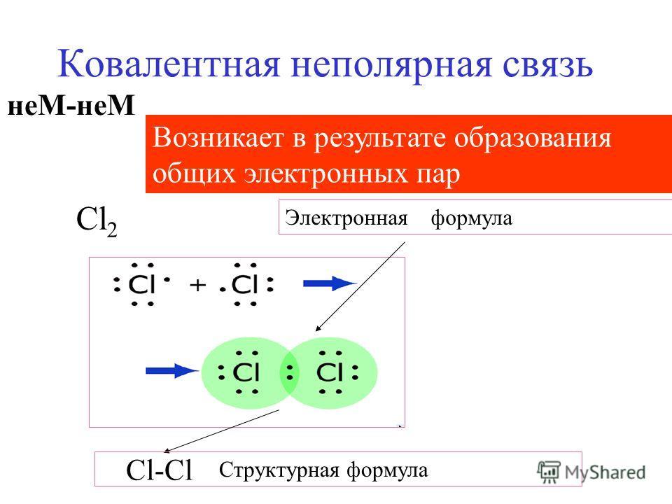 Ковалентная неполярная связь Cl 2 неМ-неМ Cl-Cl Структурная формула Возникает в результате образования общих электронных пар Электронная формула