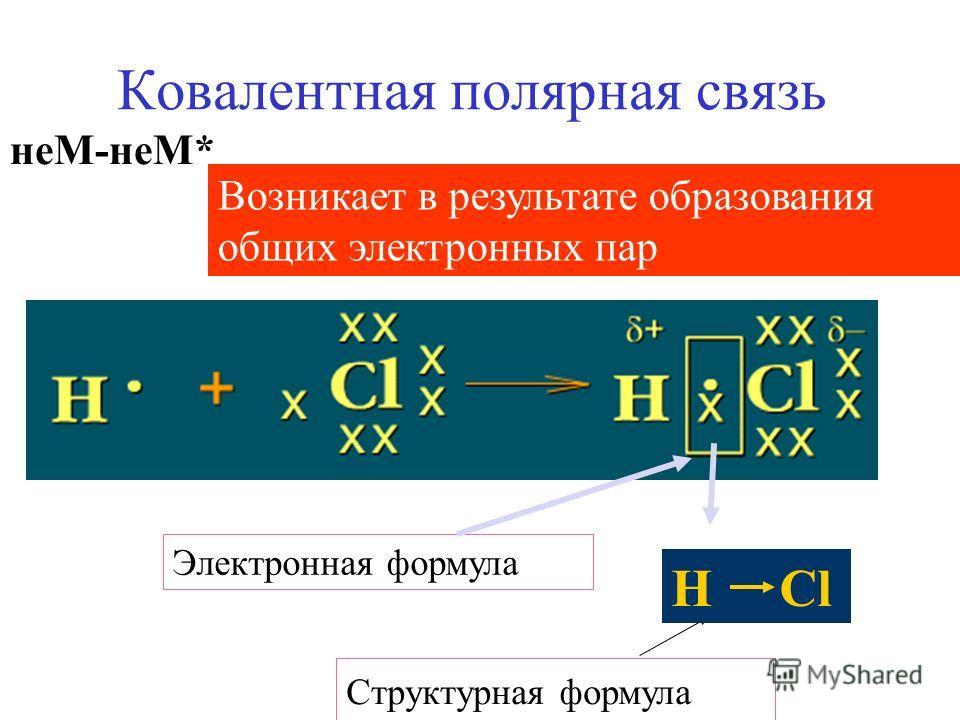 Ковалентная полярная связь неМ-неМ* Структурная формула Возникает в результате образования общих электронных пар Электронная формула H Cl