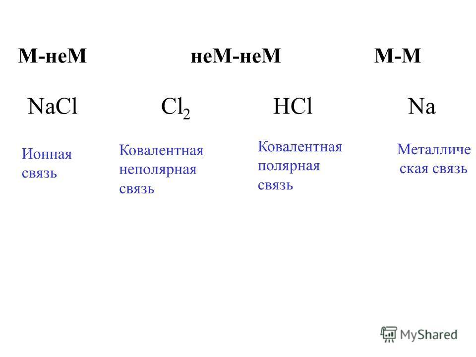 М-ММ-неМнеМ-неМ NaCl Cl 2 HCl Na Ионная связь Ковалентная неполярная связь Ковалентная полярная связь Металличе ская связь