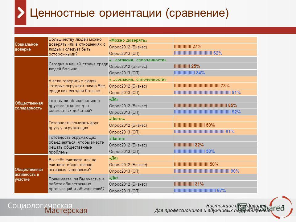 13 Ценностные ориентации (сравнение) «Можно доверять» Опрос2012 (Бизнес) llllllllllllll 27% Опрос2013 (СП) lllllllllllllllllllllllllllllll 62% «…согласия, сплоченности» Опрос2012 (Бизнес) lllllllllllll 25% Опрос2013 (СП) lllllllllllllllll 34% «…с