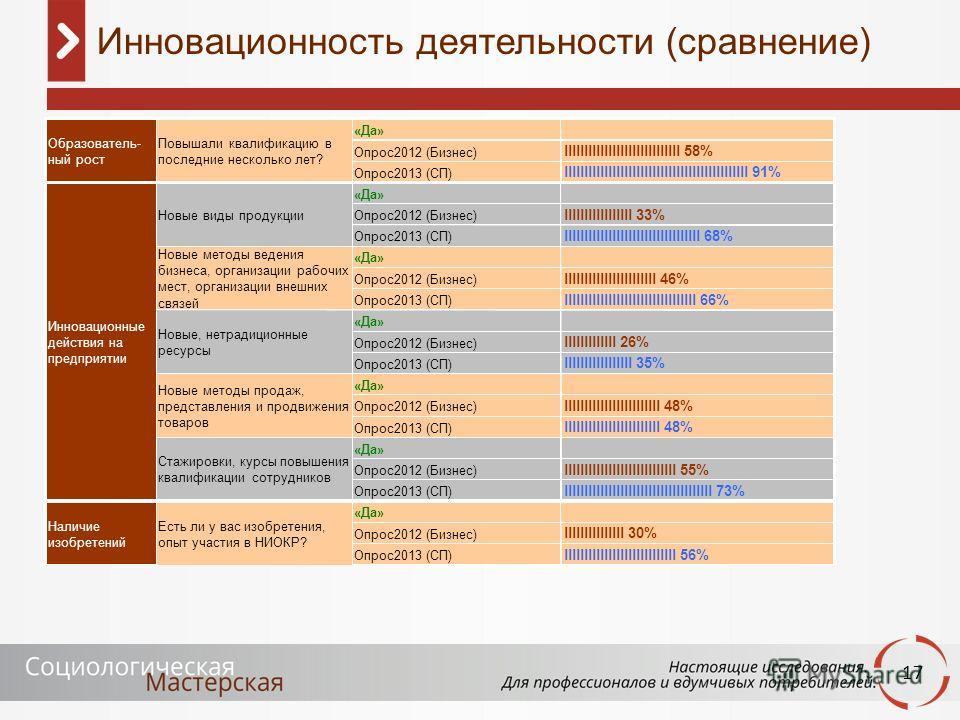 17 Инновационность деятельности (сравнение) «Да» Опрос2012 (Бизнес) lllllllllllllllllllllllllllll 58% Опрос2013 (СП) llllllllllllllllllllllllllllllllllllllllllllll 91% «Да» Опрос2012 (Бизнес) lllllllllllllllll 33% Опрос2013 (СП) lllllllllllllllll