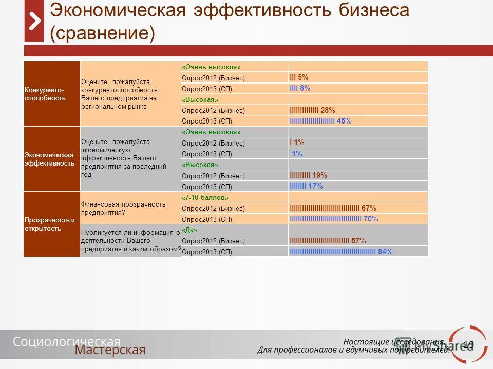 19 Экономическая эффективность бизнеса (сравнение) «Очень высокая» Опрос2012 (Бизнес) lll 5% Опрос2013 (СП) llll 8% «Высокая» Опрос2012 (Бизнес) llllllllllllll 28% Опрос2013 (СП) llllllllllllllllllllll 45% «Очень высокая» Опрос2012 (Бизнес) l 1%