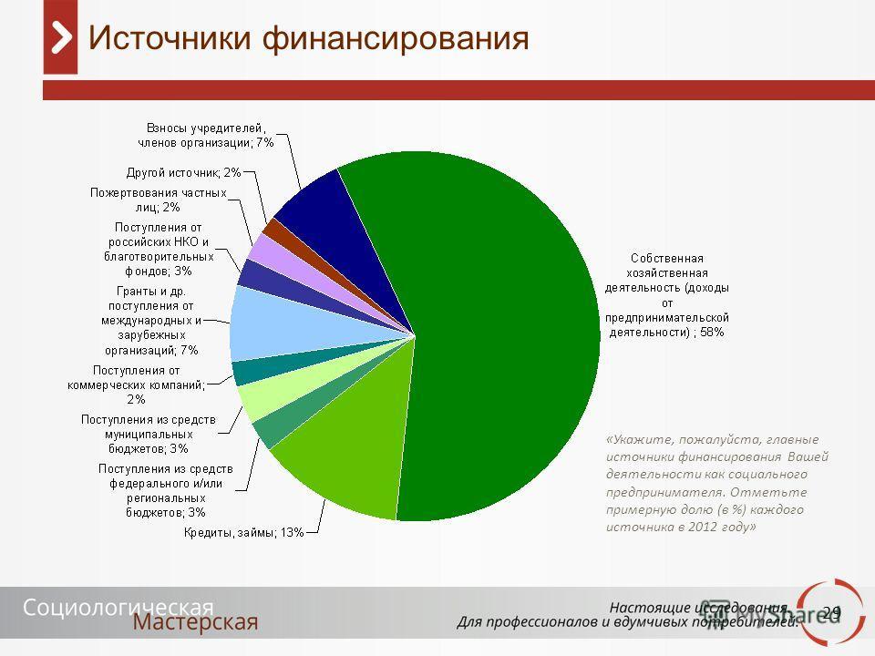 29 Источники финансирования «Укажите, пожалуйста, главные источники финансирования Вашей деятельности как социального предпринимателя. Отметьте примерную долю (в %) каждого источника в 2012 году»