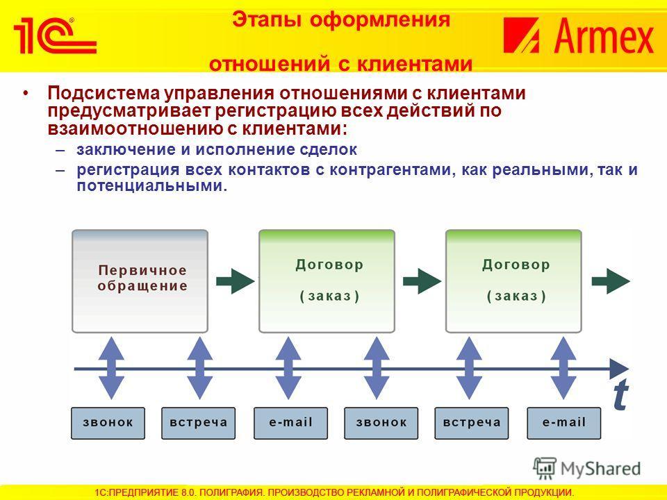 Этапы оформления отношений с клиентами Подсистема управления отношениями с клиентами предусматривает регистрацию всех действий по взаимоотношению с клиентами: –заключение и исполнение сделок –регистрация всех контактов с контрагентами, как реальными,