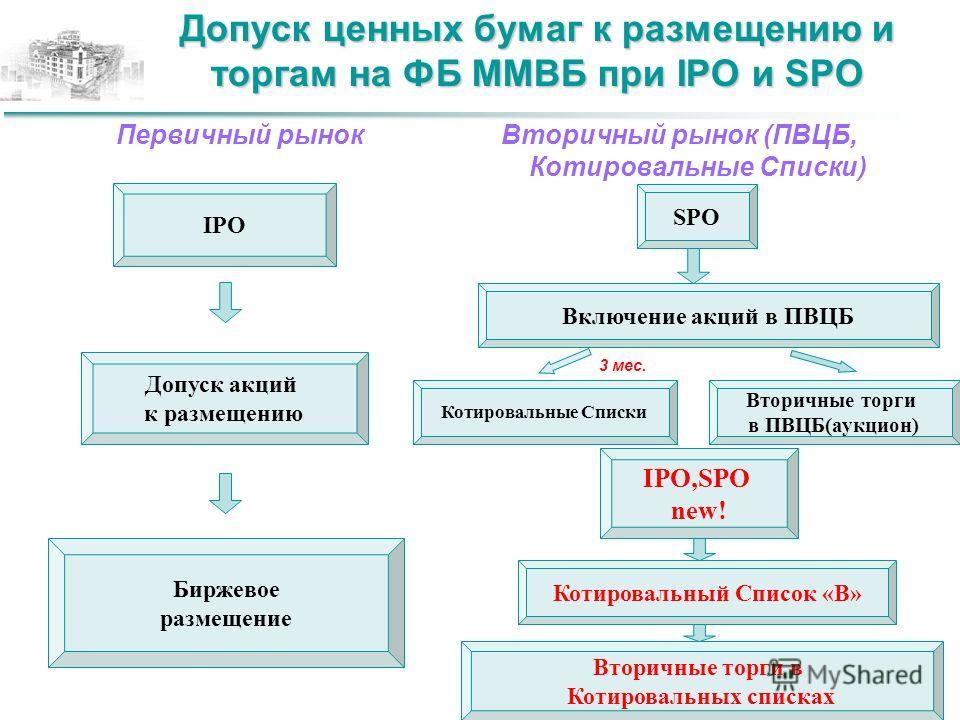 при IPO и SPO IPO Допуск