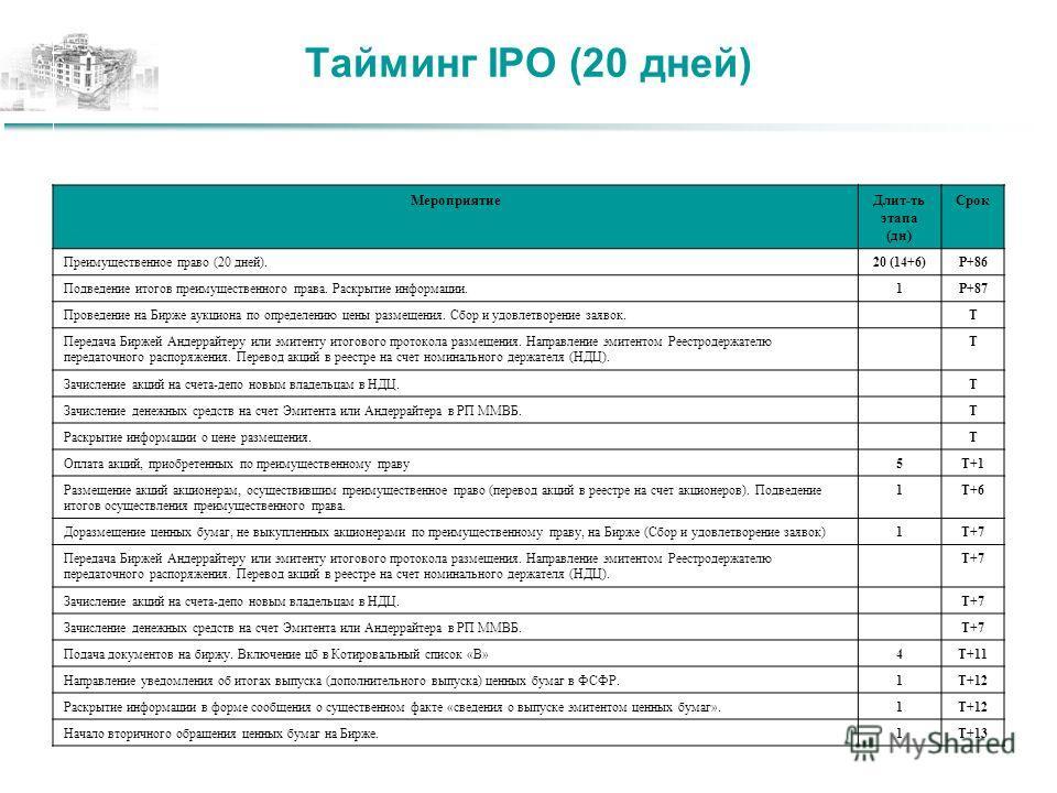 Тайминг IPO (20 дней) МероприятиеДлит-ть этапа (дн) Срок Преимущественное право (20 дней).20 (14+6)P+86 Подведение итогов преимущественного права. Раскрытие информации.1P+87 Проведение на Бирже аукциона по определению цены размещения. Сбор и удовлетв