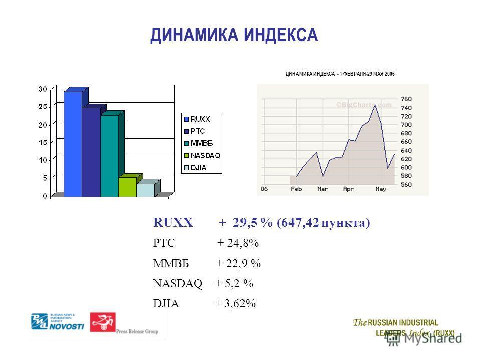 ДИНАМИКА ИНДЕКСА RUXX + 29,5 % (647,42 пункта) РТС + 24,8% ММВБ + 22,9 % NASDAQ + 5,2 % DJIA + 3,62% ДИНАМИКА ИНДЕКСА - 1 ФЕВРАЛЯ-29 МАЯ 2006