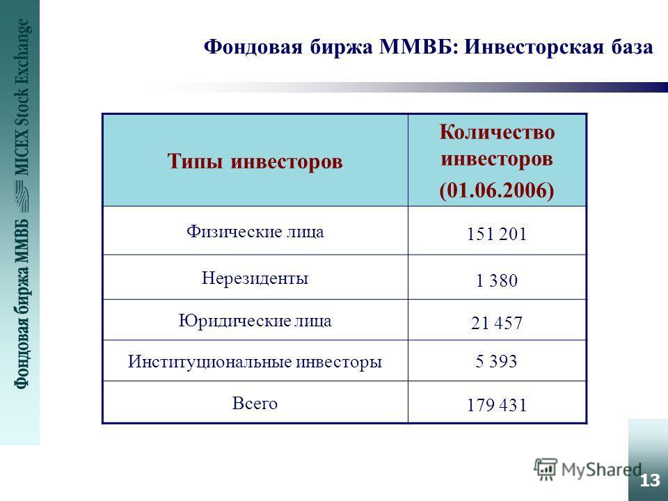 13 Фондовая биржа ММВБ: Инвесторская база Типы инвесторов Количество инвесторов (01.06.2006) Физические лица 151 201 Нерезиденты 1 380 Юридические лица 21 457 Институциональные инвесторы5 393 Всего 179 431