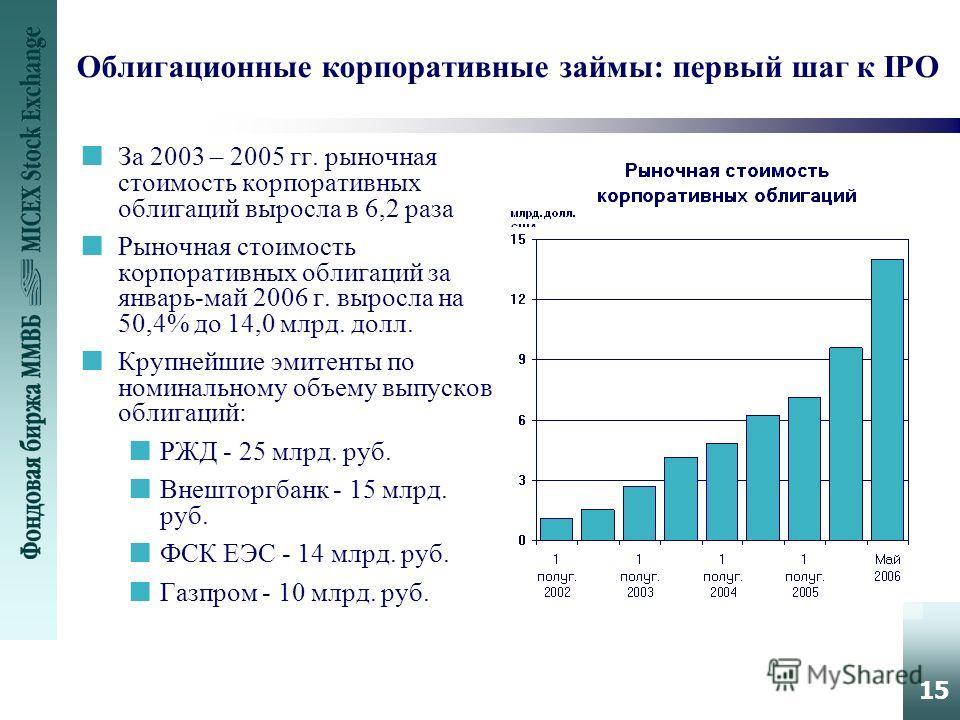 15 Облигационные корпоративные займы: первый шаг к IPO nЗа 2003 – 2005 гг. рыночная стоимость корпоративных облигаций выросла в 6,2 раза nРыночная стоимость корпоративных облигаций за январь-май 2006 г. выросла на 50,4% до 14,0 млрд. долл. nКрупнейши