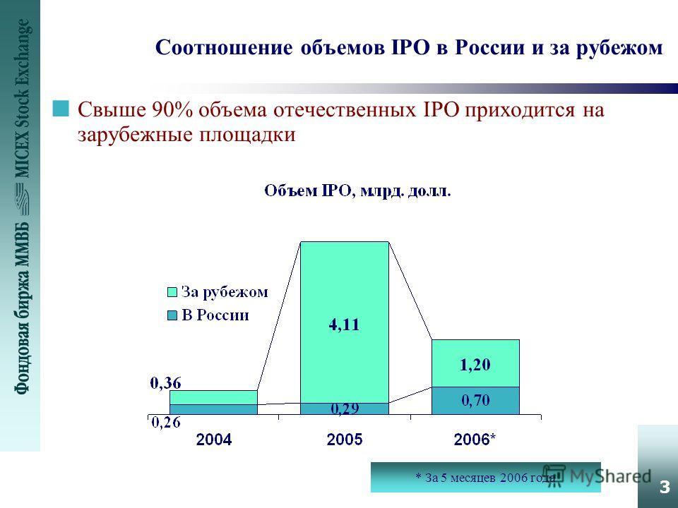 3 Соотношение объемов IPO в России и за рубежом nСвыше 90% объема отечественных IPO приходится на зарубежные площадки * За 5 месяцев 2006 года