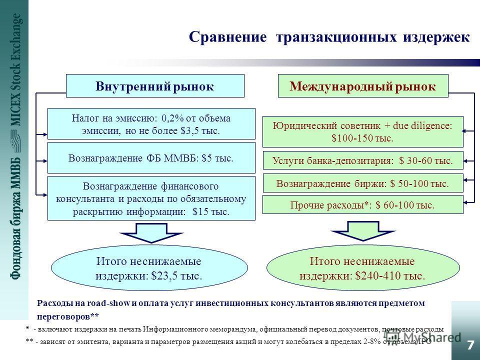 7 Сравнение транзакционных издержек Внутренний рынок Международный рынок Налог на эмиссию: 0,2% от объема эмиссии, но не более $3,5 тыс. Вознаграждение ФБ ММВБ: $5 тыс. Вознаграждение финансового консультанта и расходы по обязательному раскрытию инфо