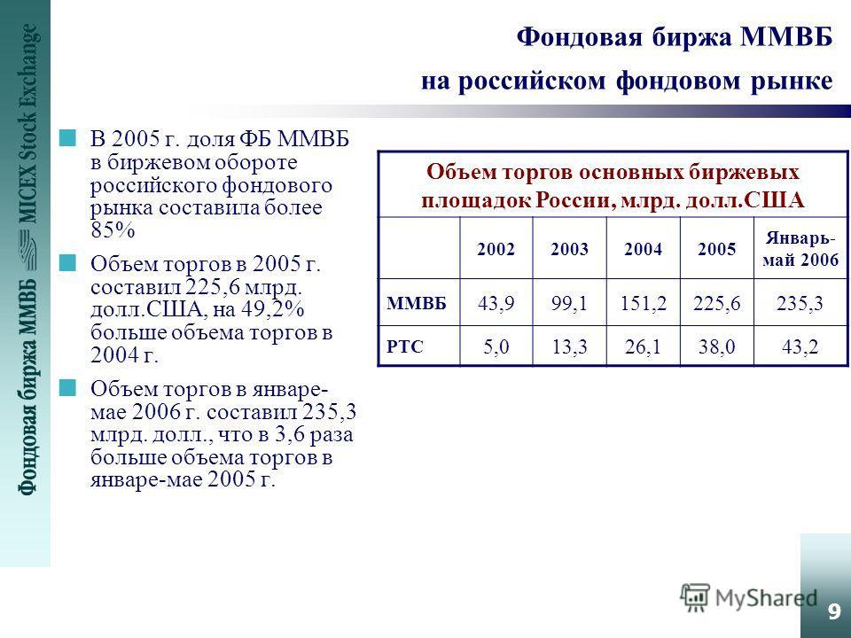 9 Фондовая биржа ММВБ на российском фондовом рынке nВ 2005 г. доля ФБ ММВБ в биржевом обороте российского фондового рынка составила более 85% nОбъем торгов в 2005 г. составил 225,6 млрд. долл.США, на 49,2% больше объема торгов в 2004 г. nОбъем торгов