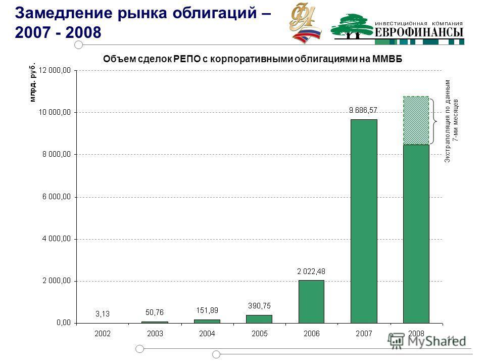 11 Экстраполяция по данным 7-ми месяцев Объем сделок РЕПО с корпоративными облигациями на ММВБ Замедление рынка облигаций – 2007 - 2008