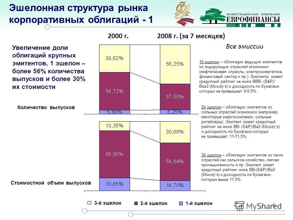 2000 г. 2008 г. (за 7 месяцев) 4 3-й эшелон 2-й эшелон1-й эшелон Количество выпусков 1й эшелон – облигации ведущих эмитентов из лидирующих отраслей экономики (нефтегазовая отрасль, электроэнергетика, финансовый сектор и пр.). Эмитенты имеют кредитный