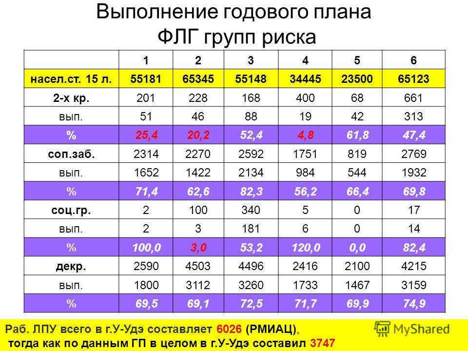 Выполнение годового плана ФЛГ групп риска 123456 насел.ст. 15 л.551816534555148344452350065123 2-х кр.20122816840068661 вып.5146881942313 %25,420,252,44,861,847,4 соп.заб.23142270259217518192769 вып.1652142221349845441932 %71,462,682,356,266,469,8 со