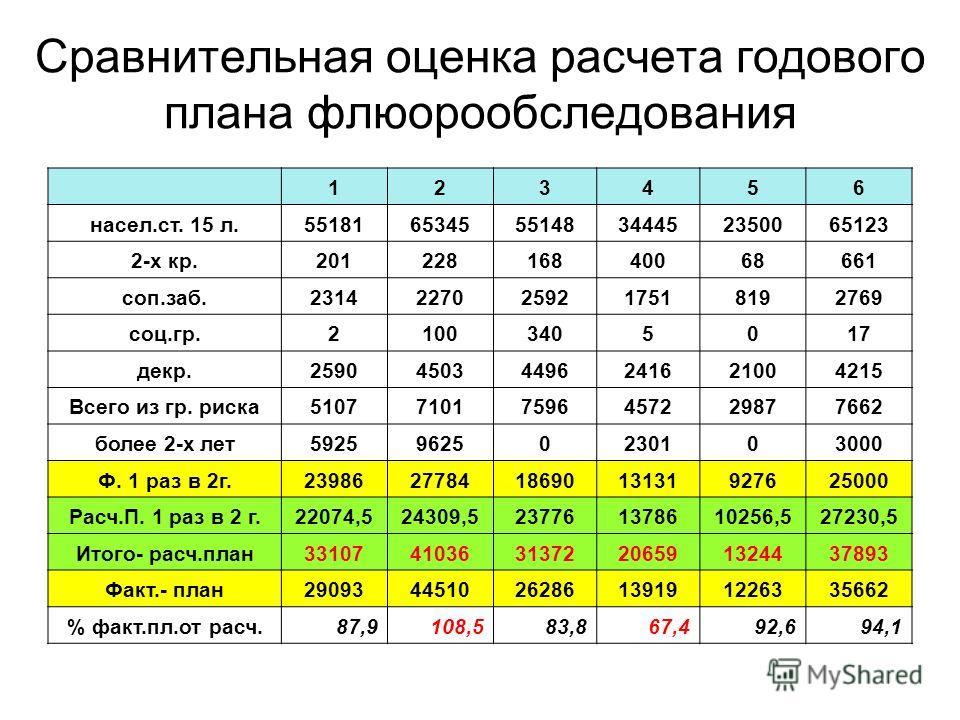 Сравнительная оценка расчета годового плана флюорообследования 123456 насел.ст. 15 л.551816534555148344452350065123 2-х кр.20122816840068661 соп.заб.23142270259217518192769 соц.гр.21003405017 декр.259045034496241621004215 Всего из гр. риска5107710175
