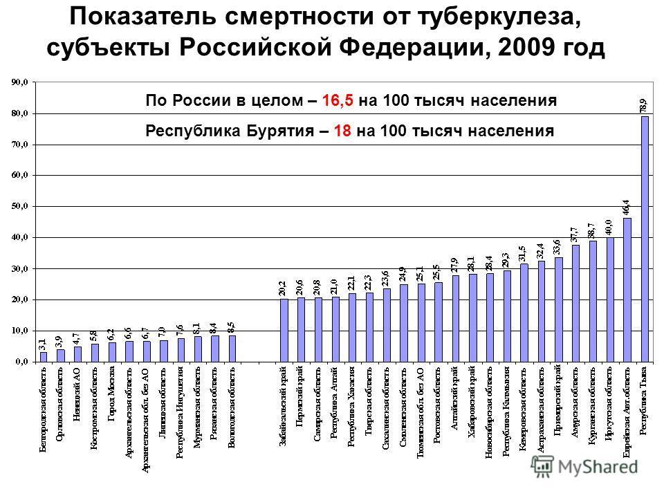Показатель смертности от туберкулеза, субъекты Российской Федерации, 2009 год По России в целом – 16,5 на 100 тысяч населения Республика Бурятия – 18 на 100 тысяч населения