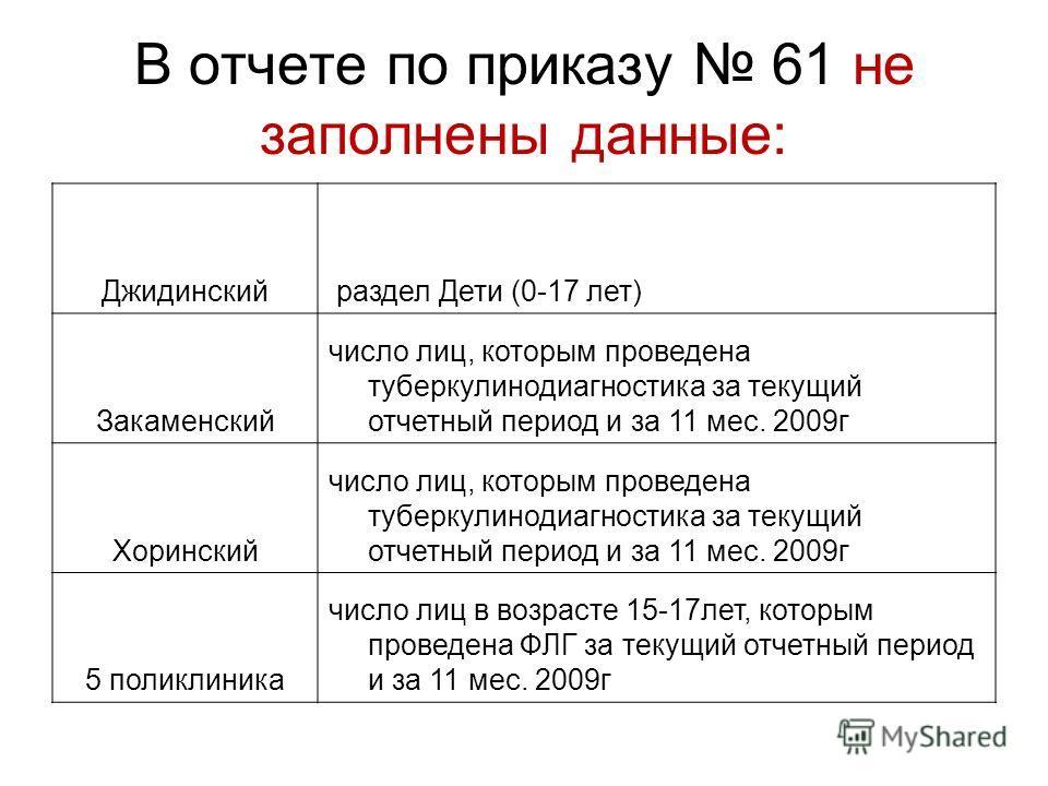 В отчете по приказу 61 не заполнены данные: Джидинский раздел Дети (0-17 лет) Закаменский число лиц, которым проведена туберкулинодиагностика за текущий отчетный период и за 11 мес. 2009г Хоринский число лиц, которым проведена туберкулинодиагностика