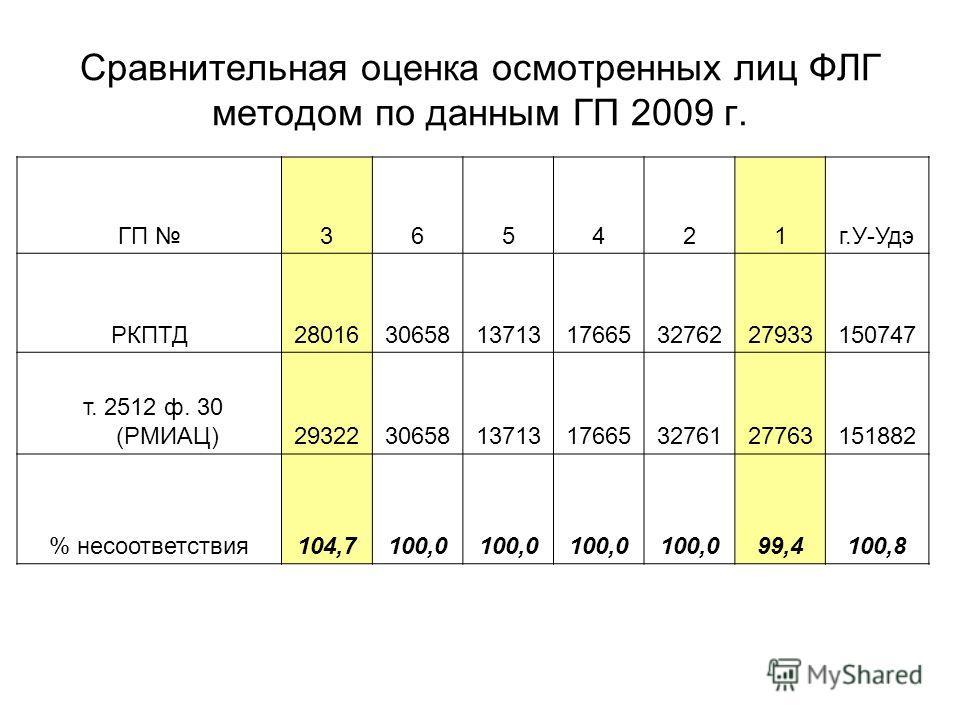 Сравнительная оценка осмотренных лиц ФЛГ методом по данным ГП 2009 г. ГП 365421г.У-Удэ РКПТД280163065813713176653276227933150747 т. 2512 ф. 30 (РМИАЦ)293223065813713176653276127763151882 % несоответствия104,7100,0 99,4100,8