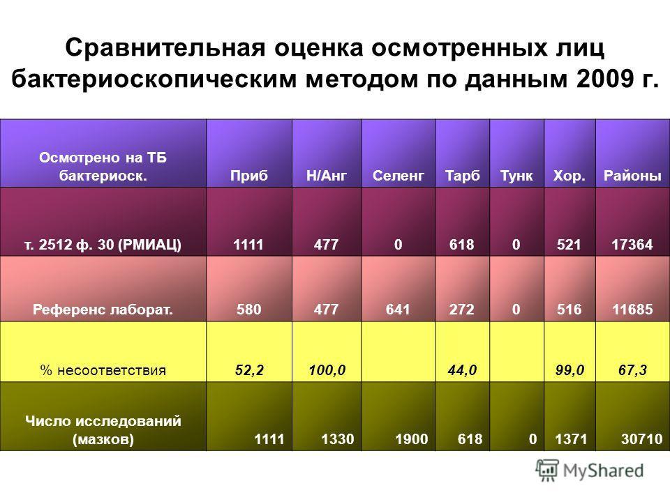 Сравнительная оценка осмотренных лиц бактериоскопическим методом по данным 2009 г. Осмотрено на ТБ бактериоск.ПрибН/АнгСеленгТарбТункХор.Районы т. 2512 ф. 30 (РМИАЦ)11114770618052117364 Референс лаборат.580477641272051611685 % несоответствия52,2100,0