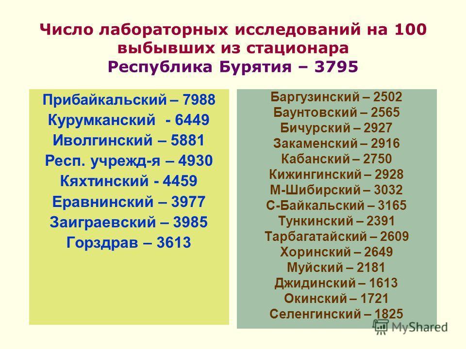 Число лабораторных исследований на 100 выбывших из стационара Республика Бурятия – 3795 Прибайкальский – 7988 Курумканский - 6449 Иволгинский – 5881 Респ. учрежд-я – 4930 Кяхтинский - 4459 Еравнинский – 3977 Заиграевский – 3985 Горздрав – 3613 Баргуз
