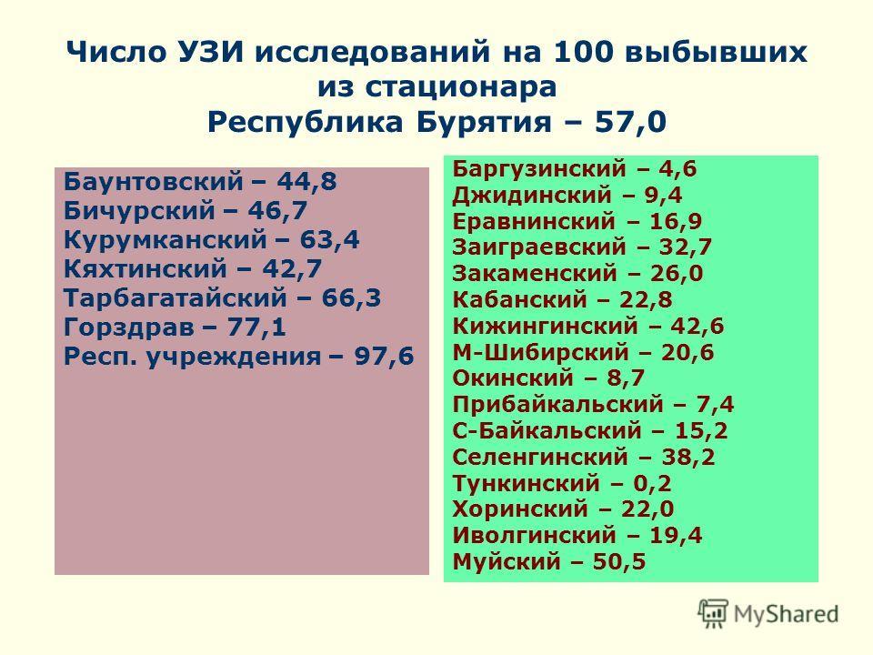 Число УЗИ исследований на 100 выбывших из стационара Республика Бурятия – 57,0 Баунтовский – 44,8 Бичурский – 46,7 Курумканский – 63,4 Кяхтинский – 42,7 Тарбагатайский – 66,3 Горздрав – 77,1 Респ. учреждения – 97,6 Баргузинский – 4,6 Джидинский – 9,4
