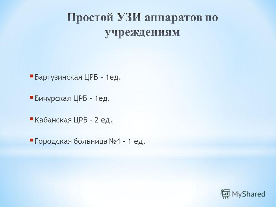 Баргузинская ЦРБ – 1ед. Бичурская ЦРБ – 1ед. Кабанская ЦРБ – 2 ед. Городская больница 4 – 1 ед.