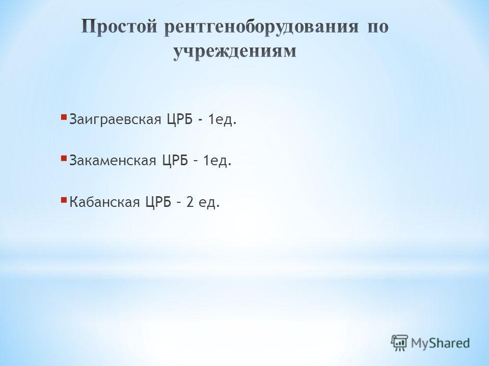 Заиграевская ЦРБ - 1ед. Закаменская ЦРБ – 1ед. Кабанская ЦРБ – 2 ед.
