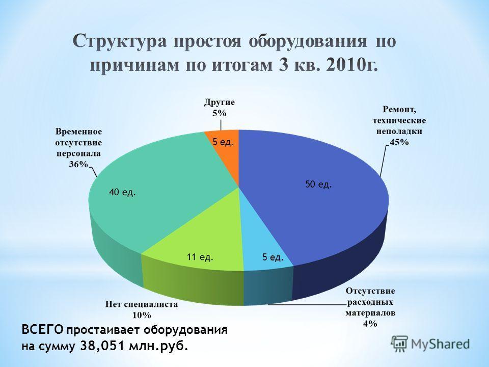 5 ед. ВСЕГО простаивает оборудования на сумму 38,051 млн.руб. 5 ед.