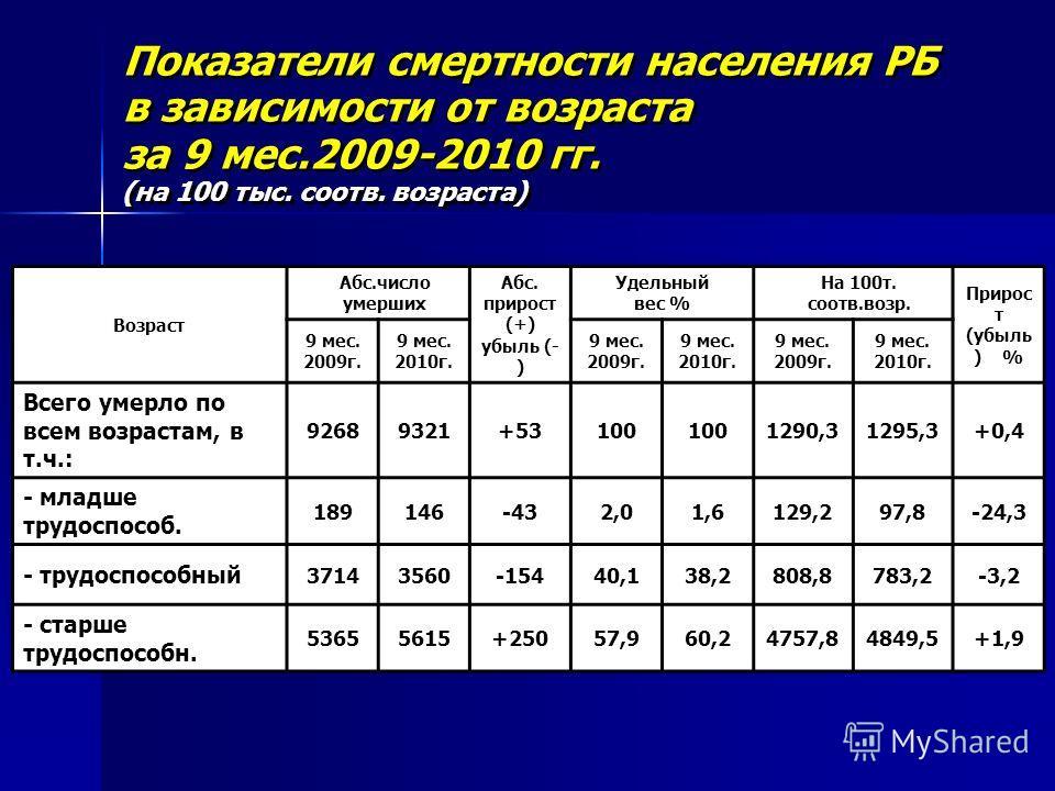 Показатели смертности населения РБ в зависимости от возраста за 9 мес.2009-2010 гг. (на 100 тыс. соотв. возраста) Показатели смертности населения РБ в зависимости от возраста за 9 мес.2009-2010 гг. (на 100 тыс. соотв. возраста) Возраст Абс.число умер