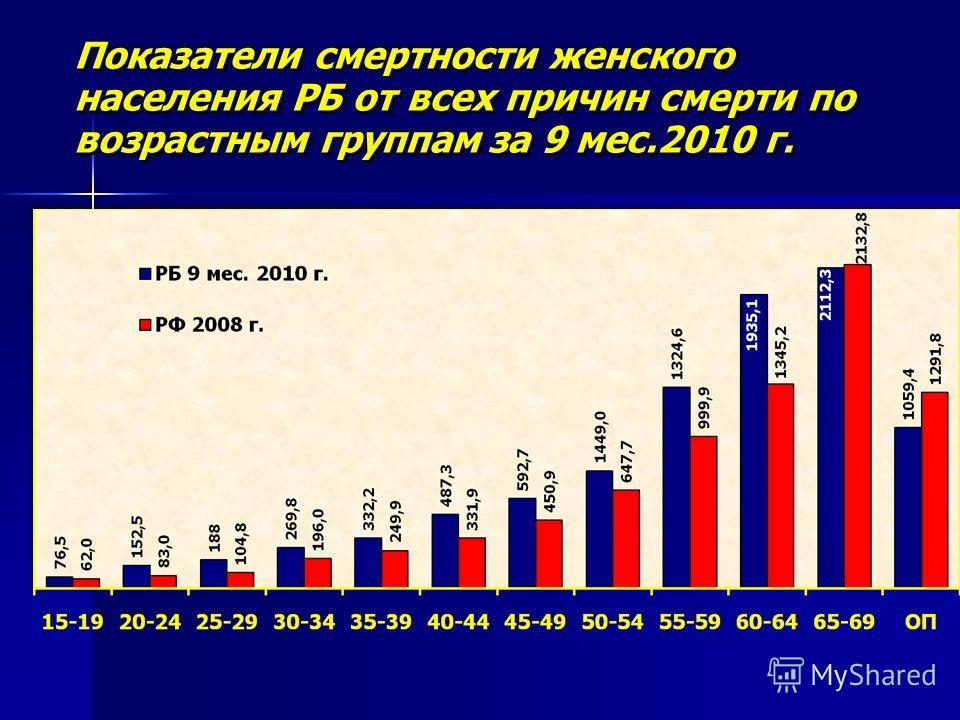 Показатели смертности женского населения РБ от всех причин смерти по возрастным группам за 9 мес.2010 г.