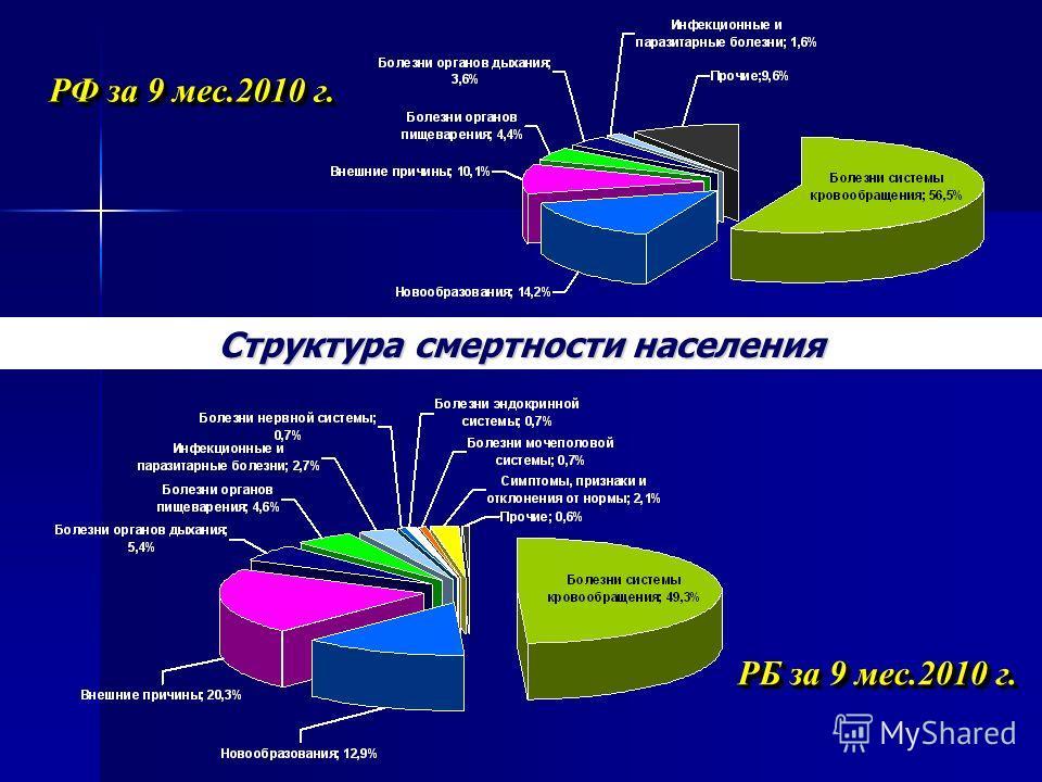 Структура смертности населения РФ за 9 мес.2010 г. РБ за 9 мес.2010 г.