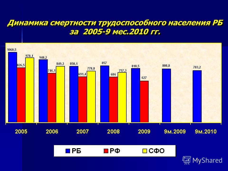 Динамика смертности трудоспособного населения РБ за 2005-9 мес.2010 гг.