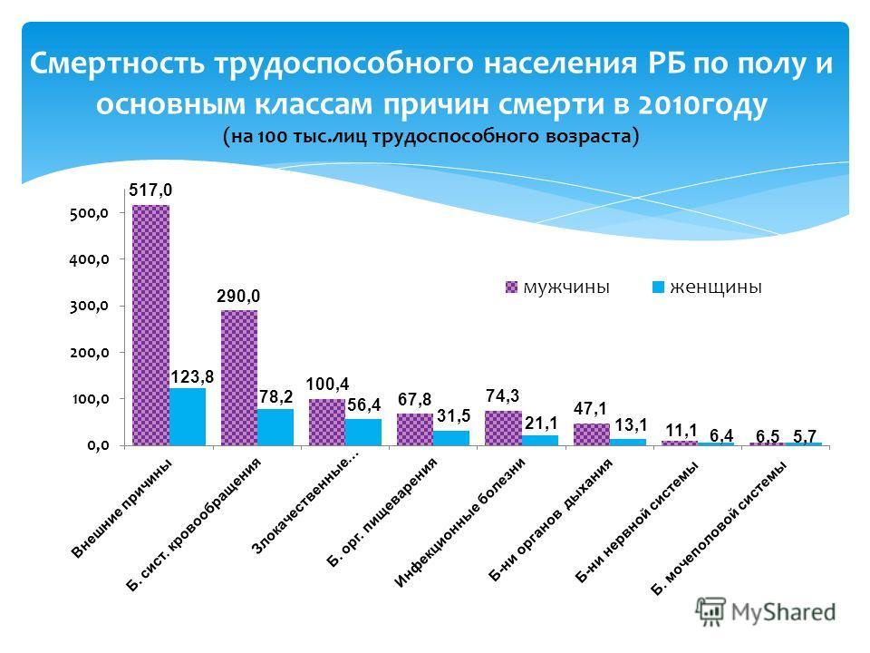 Смертность трудоспособного населения РБ по полу и основным классам причин смерти в 2010году (на 100 тыс.лиц трудоспособного возраста)