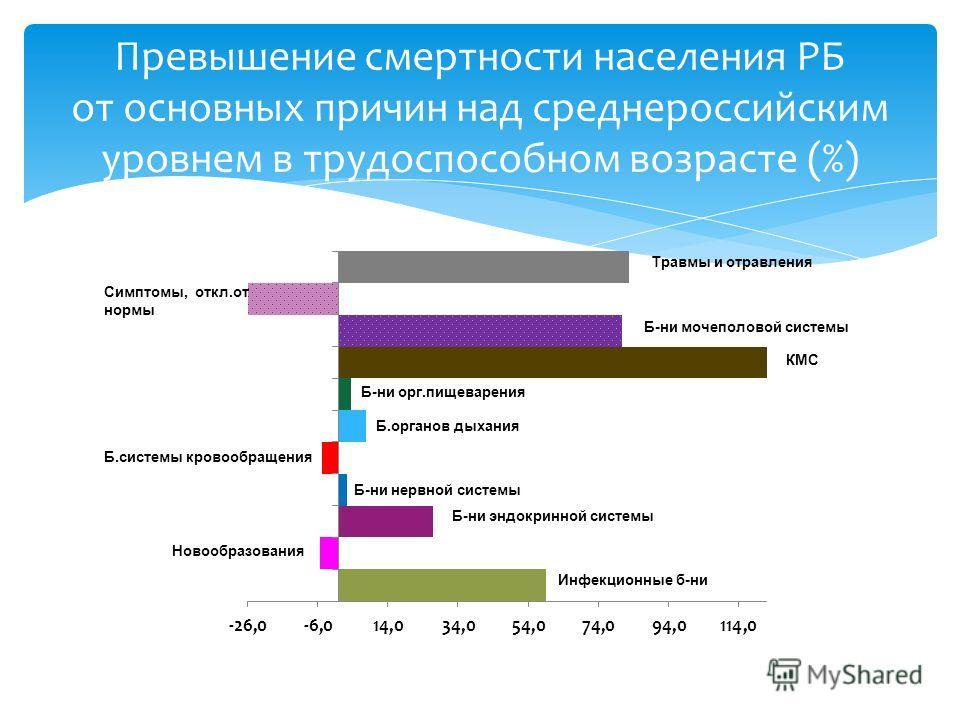 Превышение смертности населения РБ от основных причин над среднероссийским уровнем в трудоспособном возрасте (%)