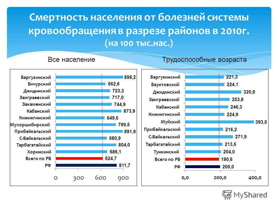 Смертность населения от болезней системы кровообращения в разрезе районов в 2010г. (на 100 тыс.нас.) Все населениеТрудоспособные возраста