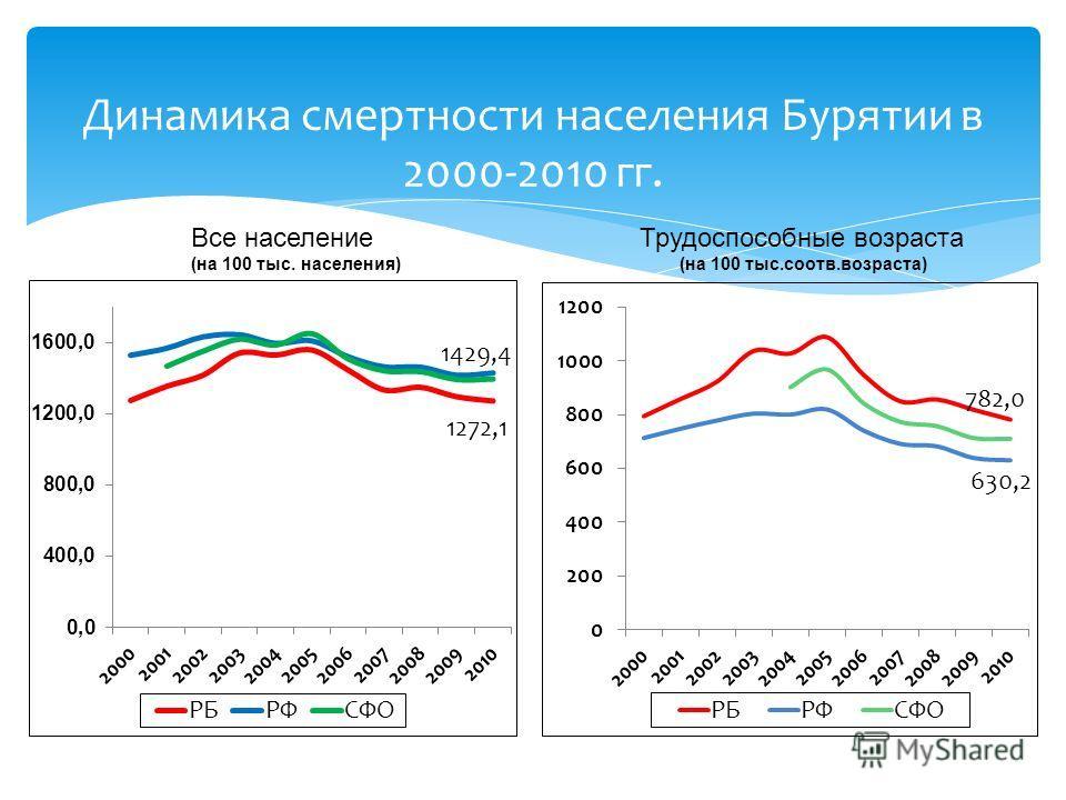 Динамика смертности населения Бурятии в 2000-2010 гг. Все население (на 100 тыс. населения) Трудоспособные возраста (на 100 тыс.соотв.возраста)