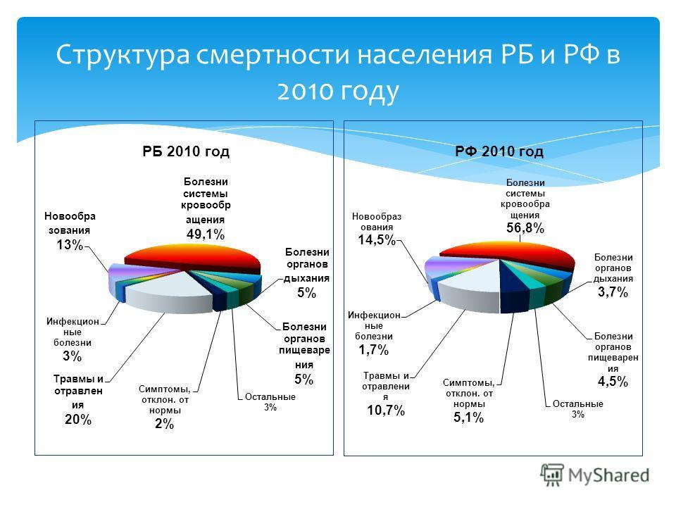 Структура смертности населения РБ и РФ в 2010 году РФ 2010 год