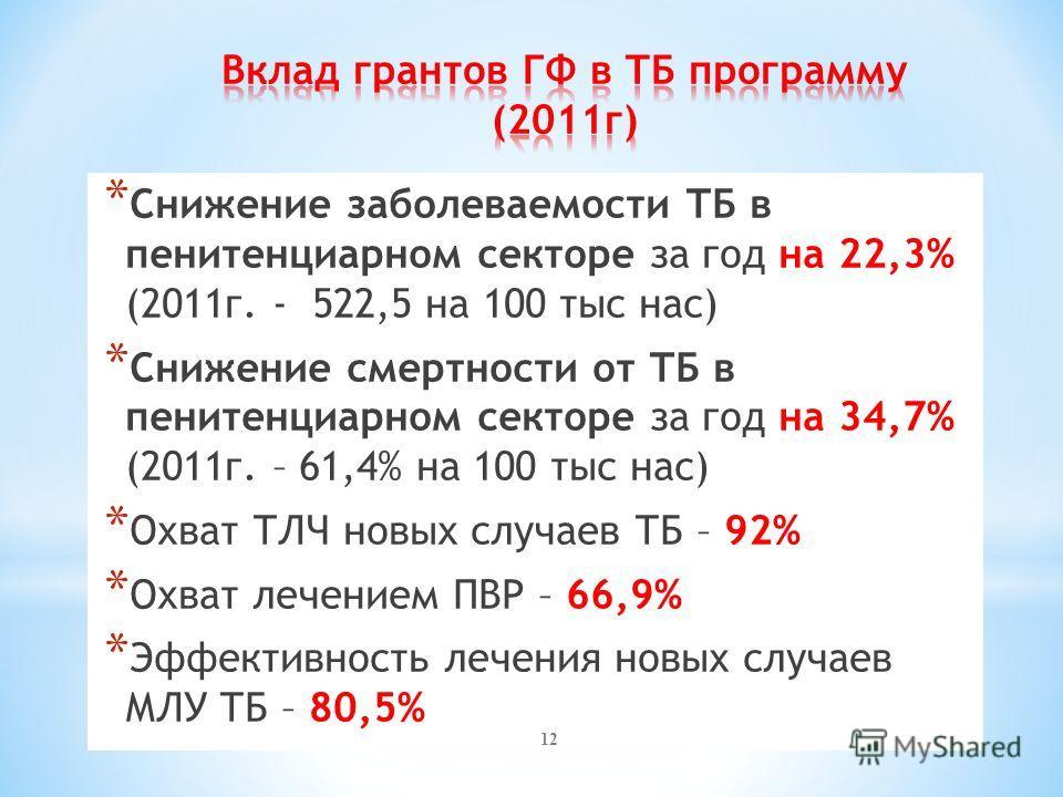 * Снижение заболеваемости ТБ в пенитенциарном секторе за год на 22,3% (2011г. - 522,5 на 100 тыс нас) * Снижение смертности от ТБ в пенитенциарном секторе за год на 34,7% (2011г. – 61,4% на 100 тыс нас) * Охват ТЛЧ новых случаев ТБ – 92% * Охват лече