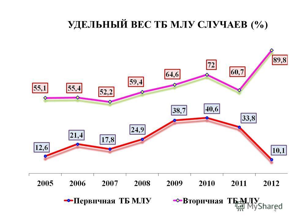 УДЕЛЬНЫЙ ВЕС ТБ МЛУ СЛУЧАЕВ (%) 4