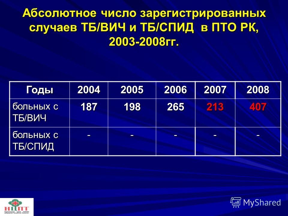 Абсолютное число зарегистрированных случаев ТБ/ВИЧ и ТБ/СПИД в ПТО РК, 2003-2008гг. Годы 2004 2005 2006 20072008 больных с ТБ/ВИЧ 187198265213407 больных с ТБ/СПИД -----