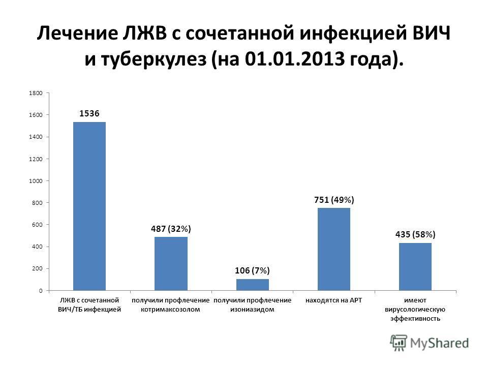 Лечение ЛЖВ с сочетанной инфекцией ВИЧ и туберкулез (на 01.01.2013 года).