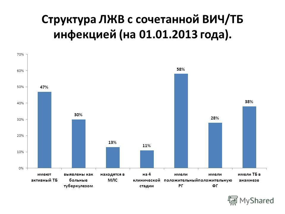 Структура ЛЖВ с сочетанной ВИЧ/ТБ инфекцией (на 01.01.2013 года).