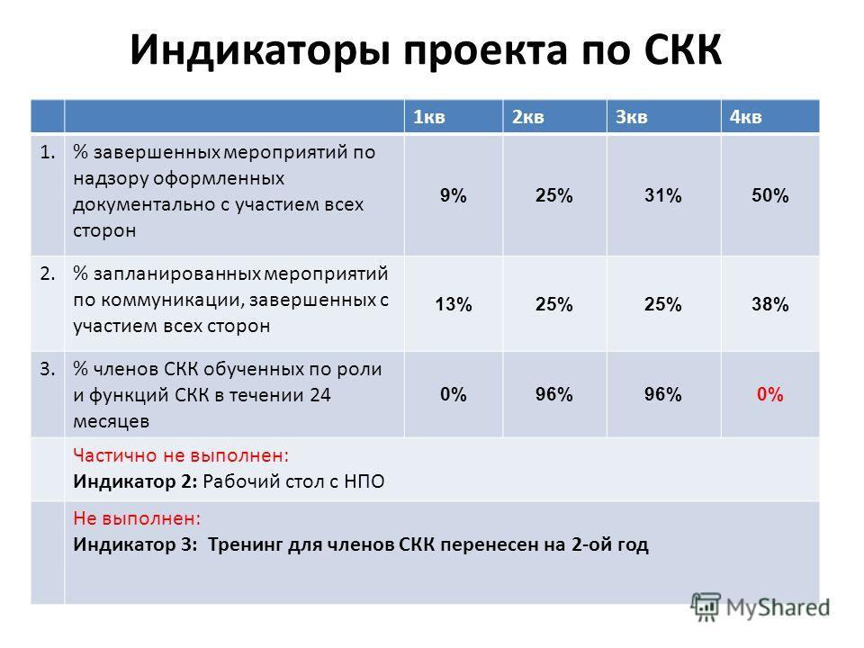 Индикаторы проекта по СКК 1кв2кв3кв4кв 1.% завершенных мероприятий по надзору оформленных документально с участием всех сторон 9%25%31%50% 2.% запланированных мероприятий по коммуникации, завершенных с участием всех сторон 13%25% 38% 3.% членов СКК о