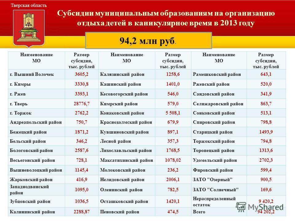 10 Распределение объемов финансирования оздоровления и отдыха детей Тверской области в 2008 - 2010 годах Субсидии муниципальным образованиям на организацию отдыха детей в каникулярное время в 2013 году 94,2 млн руб. Наименование МО Размер субсидии, т