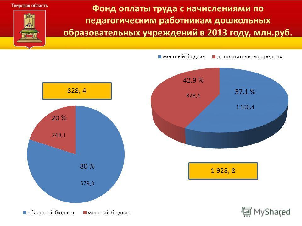 11 Фонд оплаты труда с начислениями по педагогическим работникам дошкольных образовательных учреждений в 2013 году, млн.руб. 1 928, 8 828, 4 20 % 249,1 80 % 579,3 42,9 % 828,4 57,1 % 1 100,4